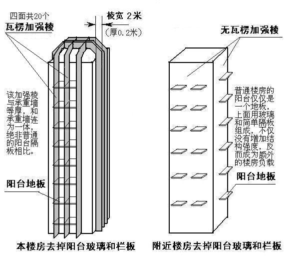 级地震楼结构力学分析