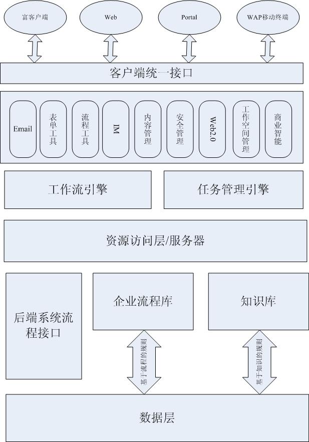 北京汇智纵横信息技术有限公司公司结构图