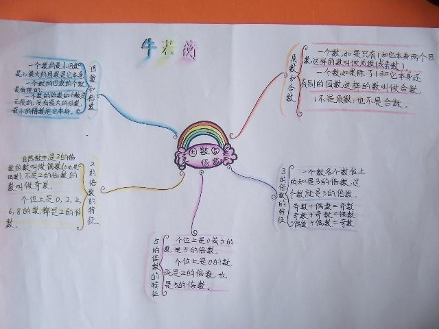 单元知识结构导图